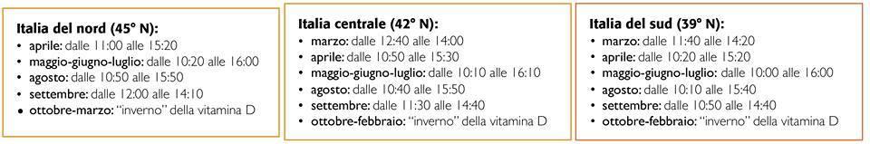 Tabella esposizione al sole per sintetizzare vitamina D secondo orari e latitudini in Italia